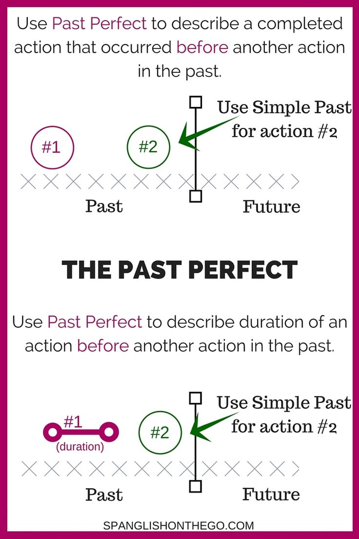 how to use perfect tense
