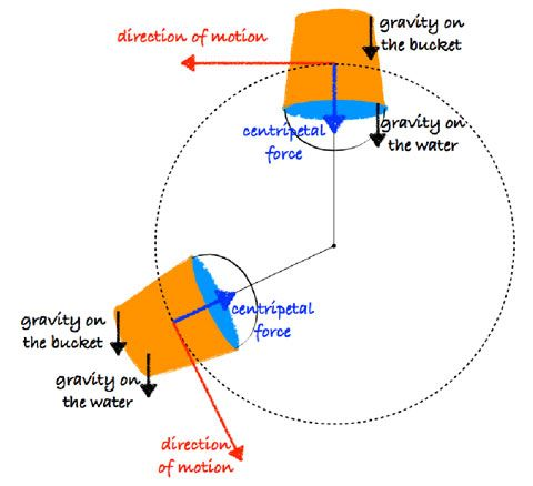 Ferris Wheel Diagram Of Force 25 Best Sound Motion And Centripetal Force Images On