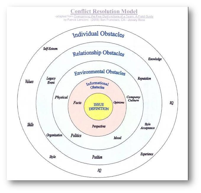 In his book, Overcoming the Five Dysfunctions of a Team, Patrick Lencioni presents another conflict resolution model.  Lencioni's model is a series of concentric circles centered around a point of conflict.
