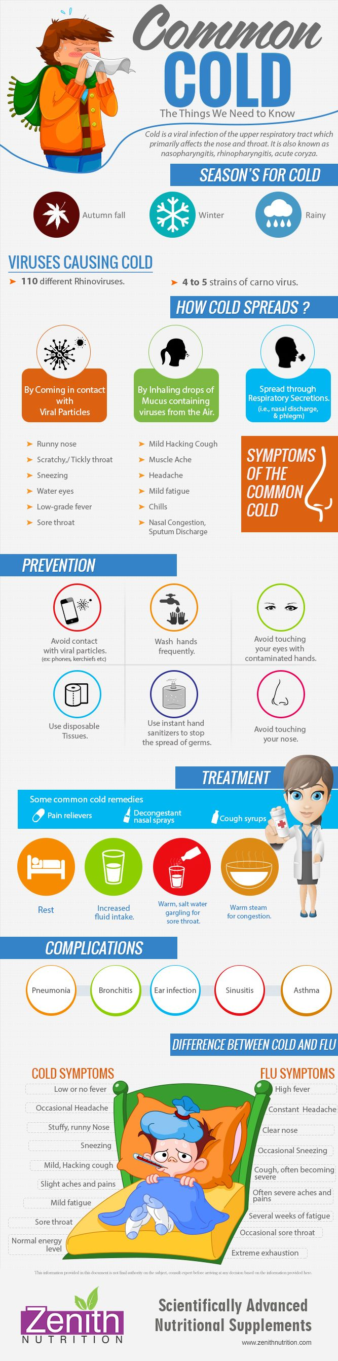 Common Cold - the things we need to know. Season's for cold, Viruses causing cold, How cold spreads, Symptoms of the common cold, Prevention, Treatment, Complications, Difference between cold and flu symptoms. Best supplements from Zenith Nutrition. Health Supplements. Nutritional Supplements. Health Infographics