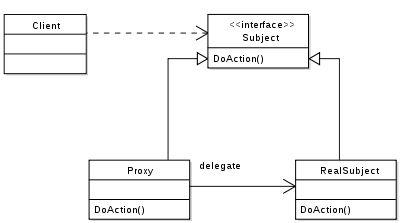 Proxy pattern - Wikipedia, the free encyclopedia