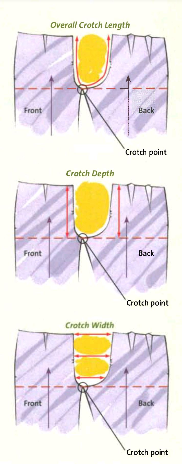 Comprehensive post on pant fitting - This post is on fitting a man's pants, but a lot of the information is applicable of either a man or woman's pants