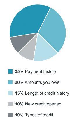 FICO credit score breakdown graph