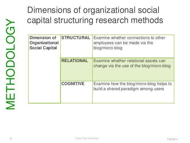 social capital - Google Search