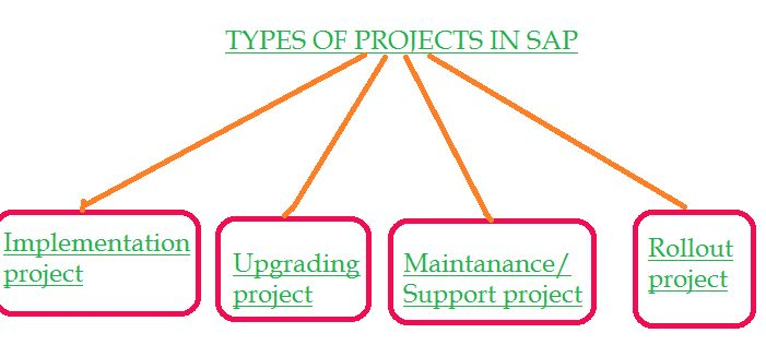 REAL TIME SAP FICO SCENARIOS: TYPES OF PROJECTS IN SAPrealtime sap fico scenarios and Issues