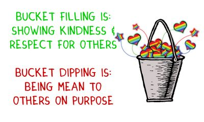 Operational Definitions of Bucket Filling and Bucket Dipping behavior - Love the Bucket filling idea for teaching and rewarding kindness.