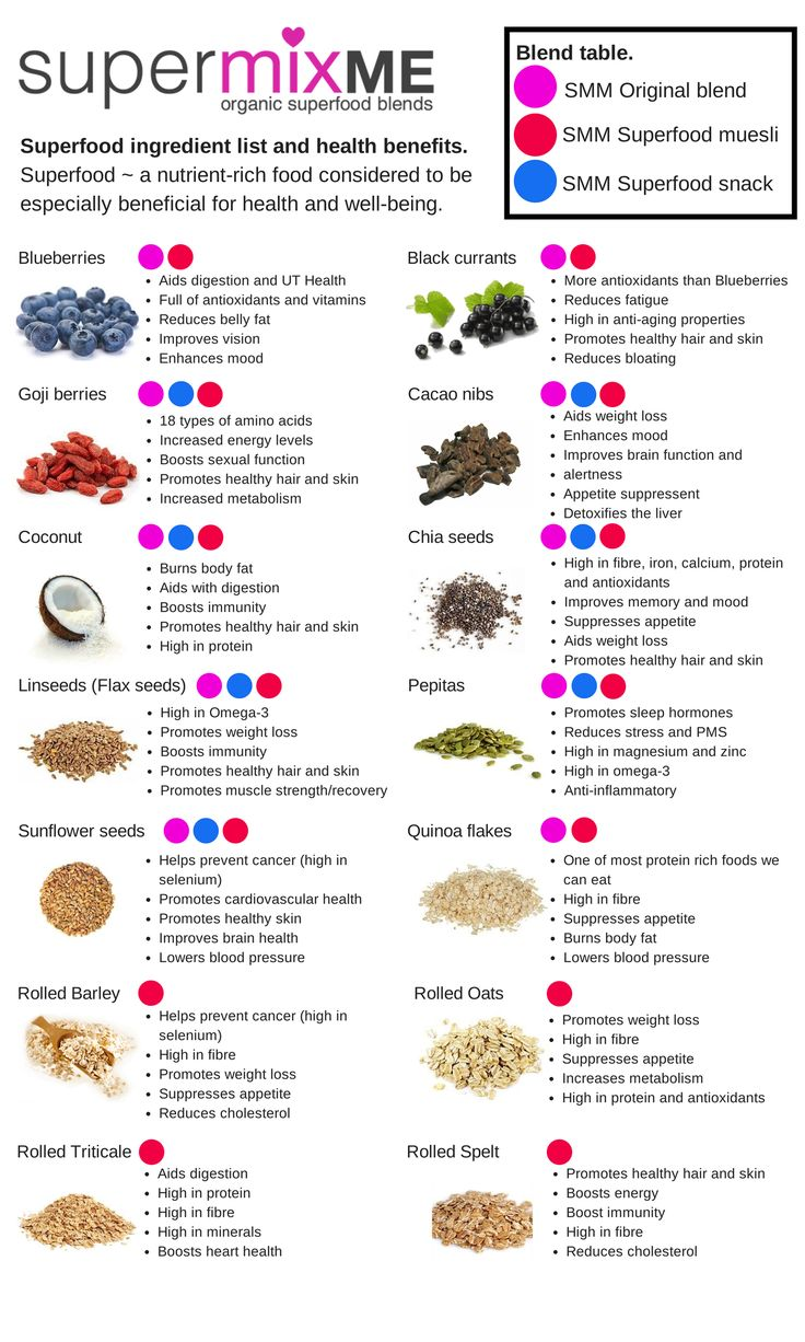 The amazing health benefits of Supermixme super food ingredients. Blueberries, Black currants, Goji berries, Chia seeds, Coconut, Cacao Nibs, Pepitas, Linseeds (flaxseeds), Sunflower seeds, Quinoa