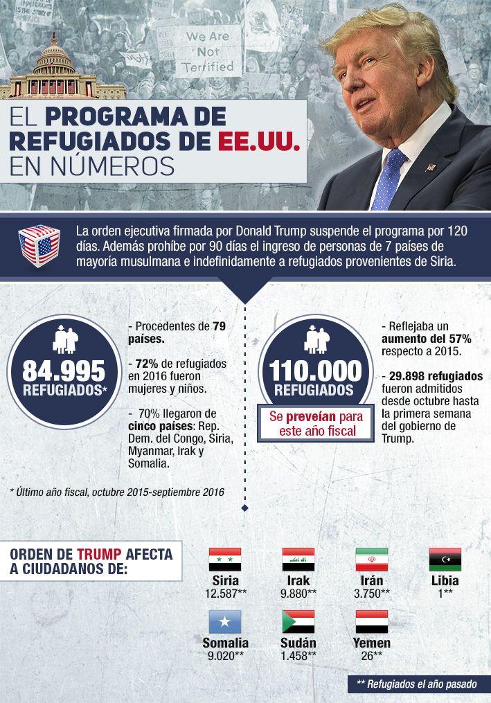 Infografía: Las cifras del programa de refugiados en EE.UU. tras la orden de Trump | Emol.com
