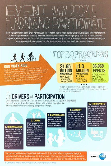 Why People Participate In Fundraising Events (Infographic) : TreeHugger