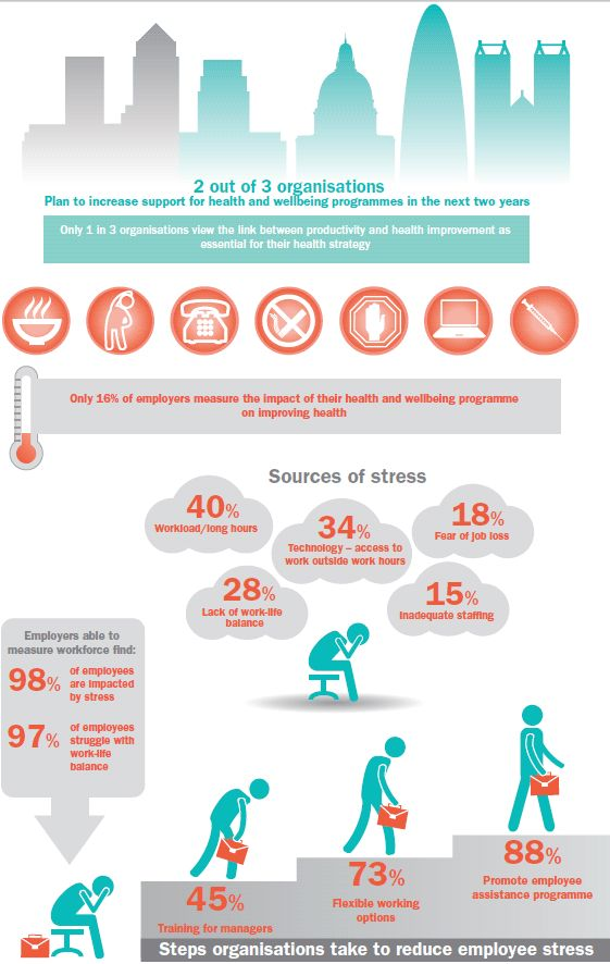 Interesting #infographic on what employees say are their greatest sources of #stress. #health