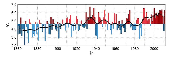 #Uppsalainitiativet: SMHI om Sveriges klimat
