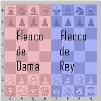 Aprender a jugar al ajedrez con sencillas lecciones de teoría y ejercicios prácticos. Posiciones de mate, táctica, finales, aperturas, medio juego, estrategia, reglas del ajedrez, curiosidades...