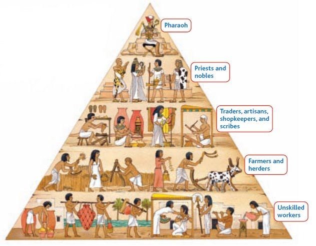 image of social hierarchy of Ancient Egypt