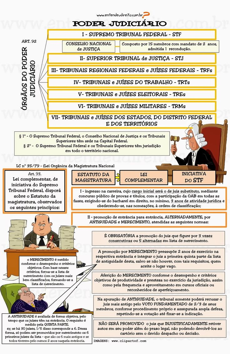 O Poder Judiciário é regulado pela Constituição Federal nos seus artigos 92 a 126. Ele é constituído de diversos órgã...