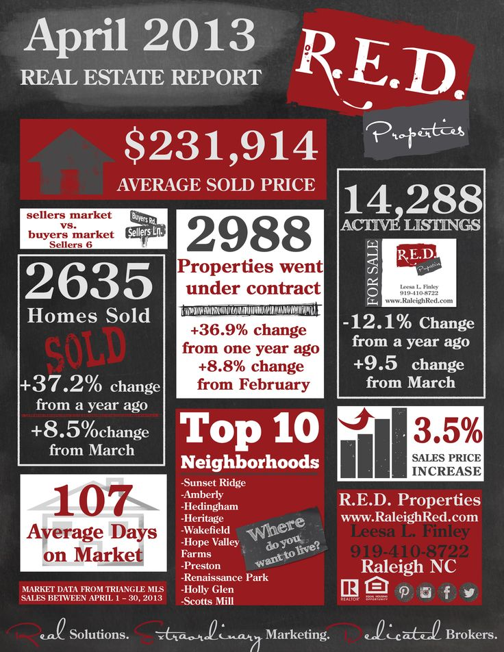 #Raleigh NC Real Estate Market Report - April 2013  http://www.raleighred.com #RaleighRed