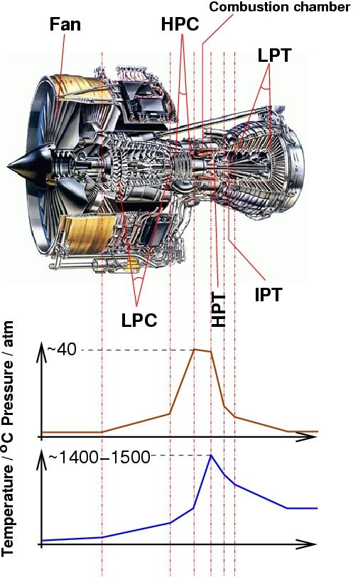 jet engine (Rolls-Royce Trent 800), showing the different stages: intermediate pressure compressor (IPC), high pressure compressor (HPC), high pressure turbine (HPT), intermediate pressure turbine (IPT), low pressure turbine (LPT)