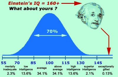 What is an IQ (Intelligence Quotient) test? This test measures your intelligence based on a scale with 100 being the average score. 95% of people score between a 70 & 130. The downs of this test is that it is culturally biased, they dont test or measure creativity or motivation, cannot predict success, and more.