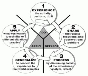 11 best Models and Methods of Reflective Practice images