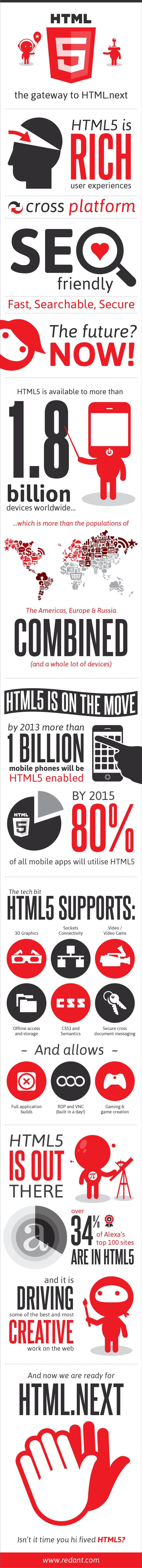 HTML5 Infographic, animated video here:  http://www.redant.com/articles/html-5-the-gateway-to-htmlnext/
