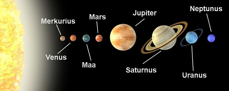 Aurinkokunnan planeetat