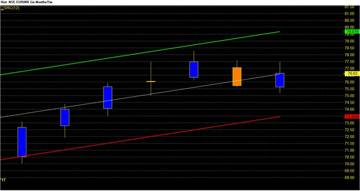 EUR INR december forecast-expect correction and consolidation – Dalal street winners™   bearish trend and lower level, correction and consolidation, correction and consolidation phase, currency tips, eur inr, EUR INR december forecast, Eur-inr future in november, eurinr long term view, european markets, forex tips, live market support and follow up calls, NSE Currency tips, Premium Tips Services, strong and buy