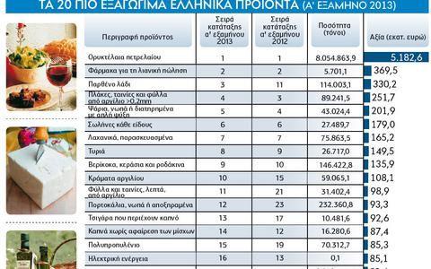 Που είναι περιζήτητα τα ελληνικά προϊόντα