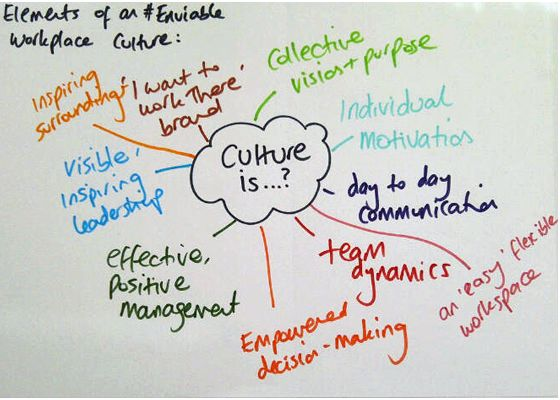 how to implement cultural change in an organization
