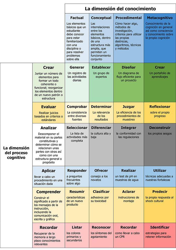 METAS REALES DE APRENDIZAJE: LA TAXONOMÍA DE BLOOM - INED21