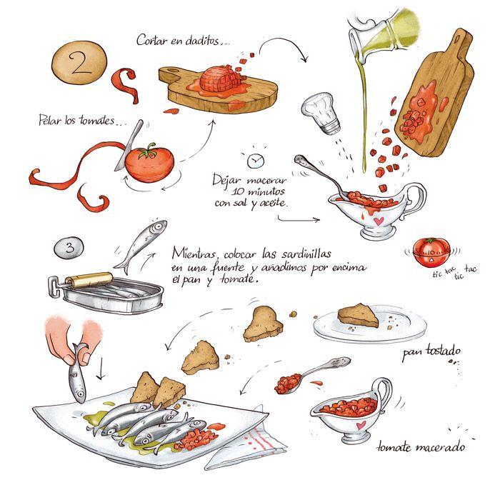 Las 25 mejores ideas sobre dibujo de comida en pinterest y for Procedimiento de cocina