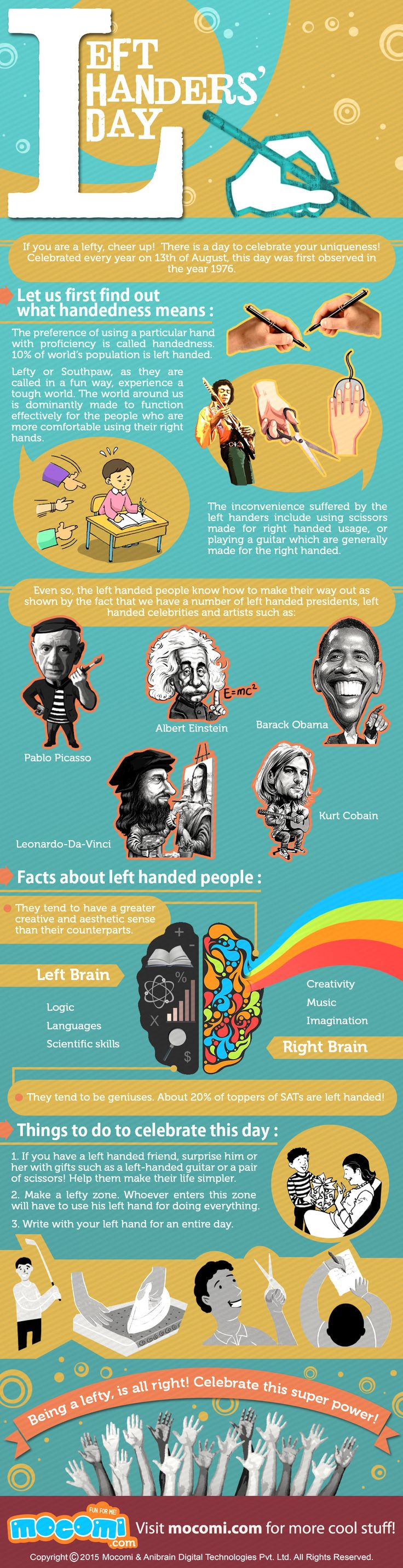 International Left Handers' Day celebrated every year on 13th of August, this day was first observed in the year 1976.