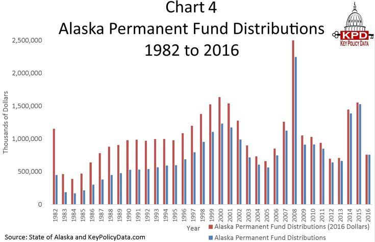 Chart 4 Alaska Permanent Fund Distibutions 1982 to 2016.jpg