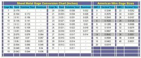 Sheet metal and American wire gauge conversions (decimal size) #steel #aluminum