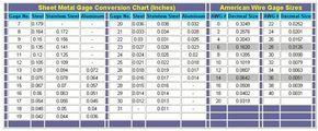 Sheet metal and American wire gauge conversions (decimal size) #steel #aluminum