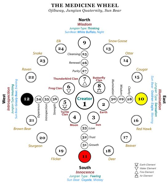 Mysteries of the Native American Medicine Wheel – Healing, Rituals, and Astronomical Aid