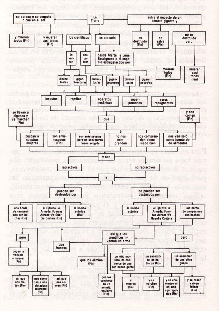"""Fig. 1: Cómo escribir una novela de ciencia-ficción. Gráfico del autor para que nos hagamos una idea de lo que es un diagrama de flujo. Escaneado de mi libro """"La Máquina Superinteligente"""" de Adrian..."""