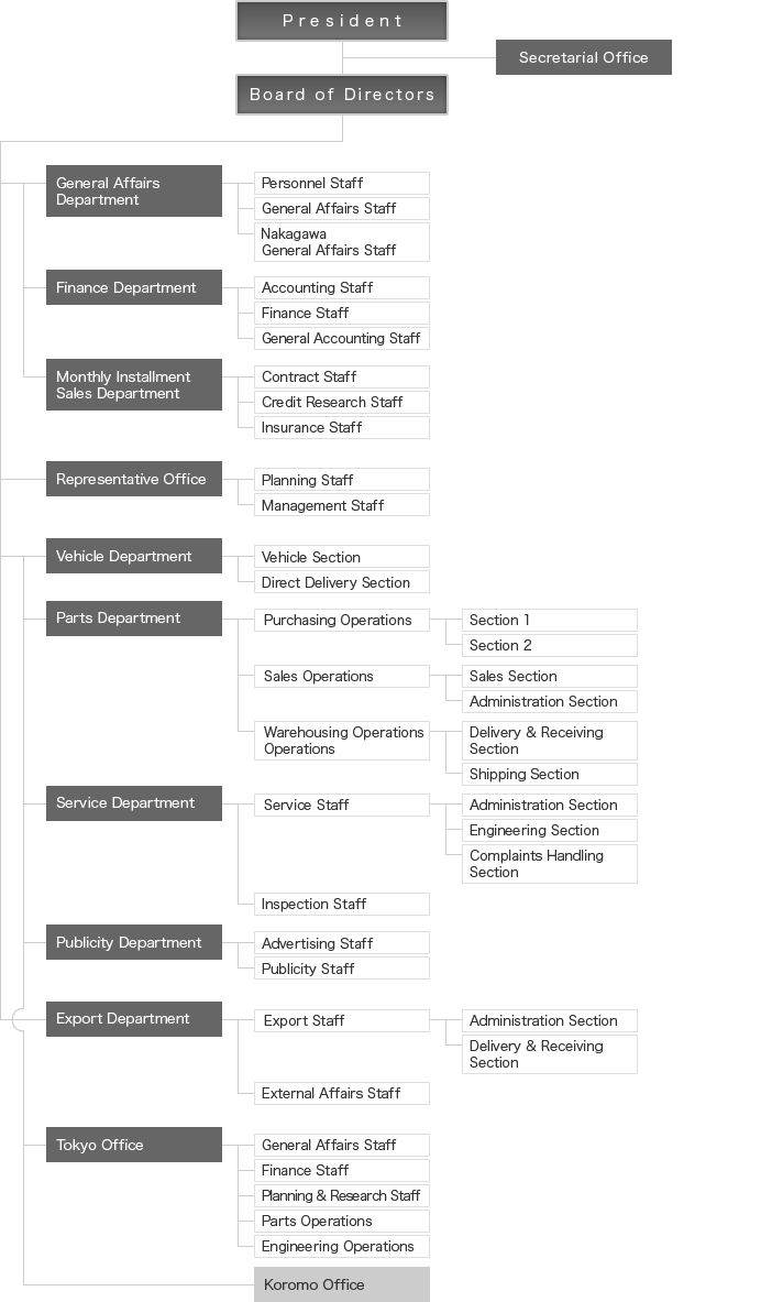 Organizational chart of toyota corporation 5