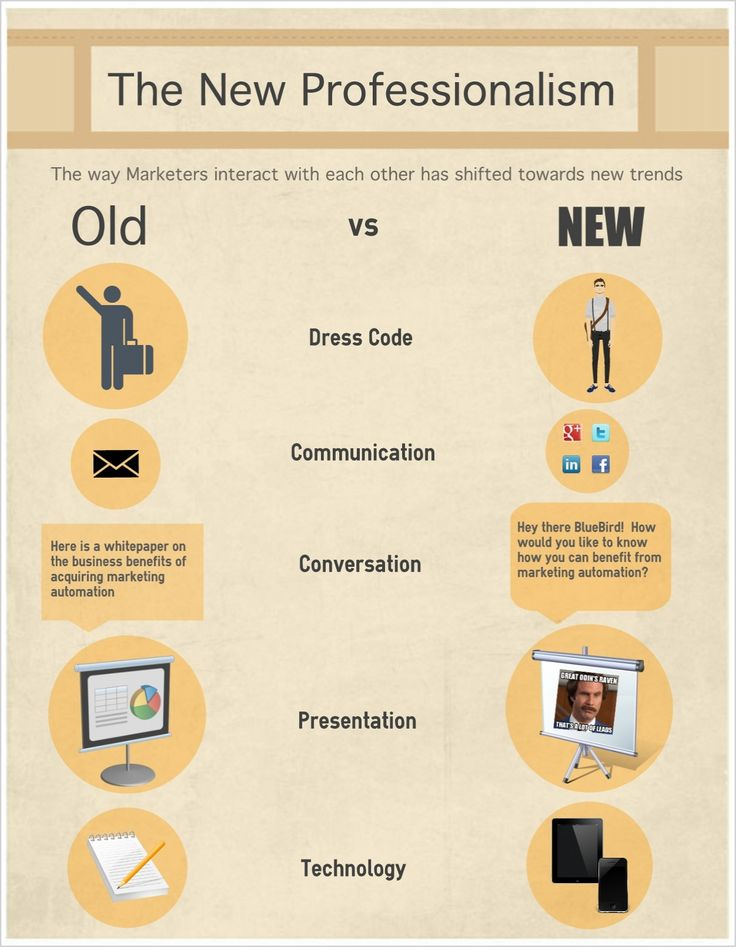 47 best Wondrous Professionalism images on Pinterest - professionalism in the workplace