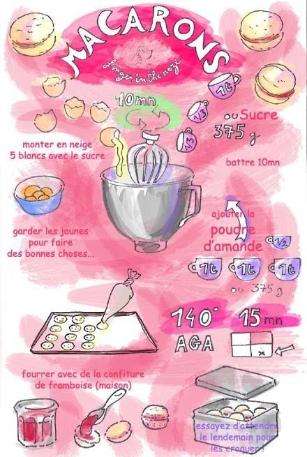 Recipe Macarons