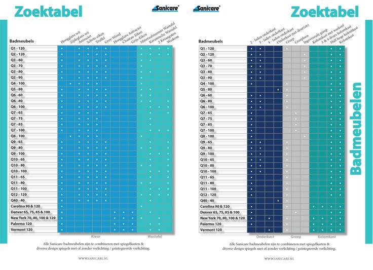 """Zoektabel Sanicare: Voor het snel opzoeken van een badmeubel, radiator of keramisch sanitair. Zo ziet u in een oogwenk de beschikbare kleuren & afmetingen. Omdat bij onze meubelen vele wastafelbladen uit te wisselen zijn tussen de series, kunt u ook zien bij welke meubels bijvoorbeeld ook een waskom mogelijk is of een wastafel met twee kraangaten. De zoektabellen, kunt u vinden op www.sanicare.nl (zie tab """"info""""). Voor onze Sanicare dealers wordt die vermeld achter in de Sanicare catalogus."""