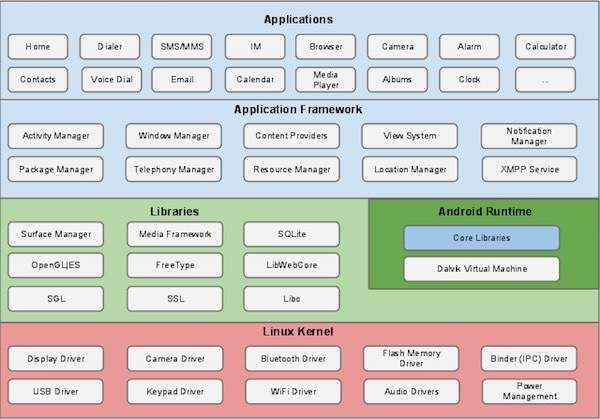 Android Application Development Tutorial - Architecture   Android operating system is a stack of software components which is roughly divided into five sections and four main layers as shown below in the architecture diagram.  Linux kernel  At the bottom of the layers is Linux - Linux 3.6 with approximately 115 patches. This provides a level of abstraction between the device hardware and it contains all the essential hardware drivers like camera keypad display etc. Also the kernel handles…