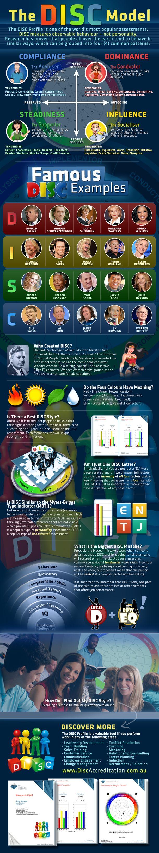 DISC infographic - DTS International (valuable tool for leadership development, team building, career planning, communication, recruitment/selection) #assessments #ttisi