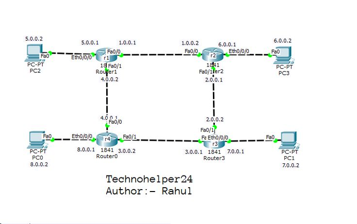 Learn how to configure static routing on 4 routers?