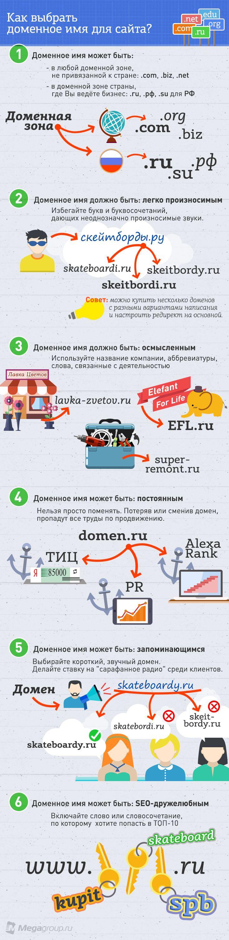 6 основных рекомендаций по выбору доменного имени для сайта, чтобы успешно продвигаться в поисковых системах.