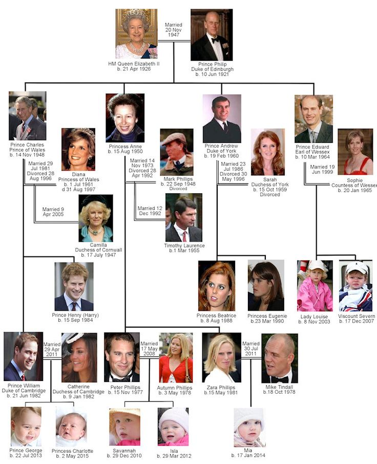 Royal Family of Elizabeth II