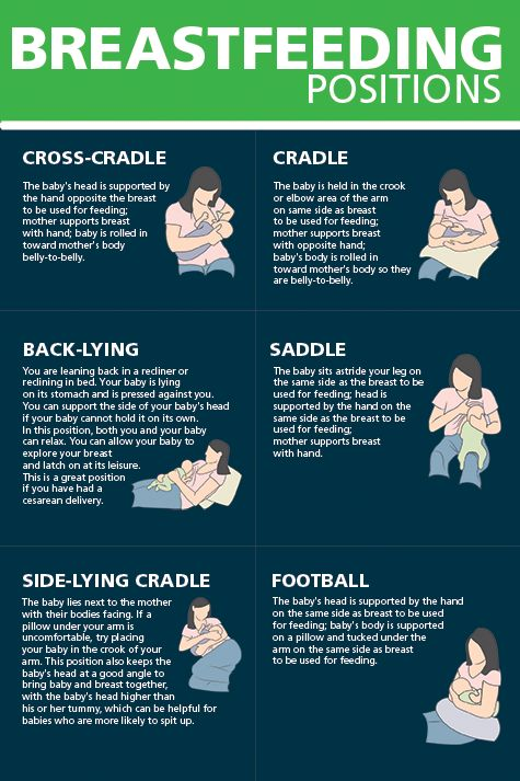 A number of new moms ask our lactation consultants about the best positions for ‪#‎breastfeeding‬. This chart offers some great options.