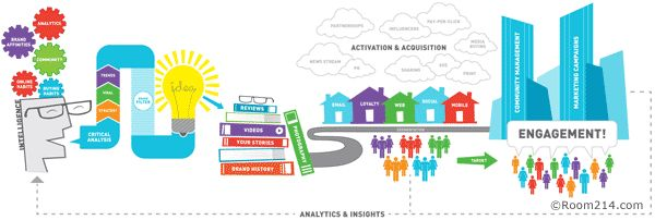 The Digital Path to Social Media Success