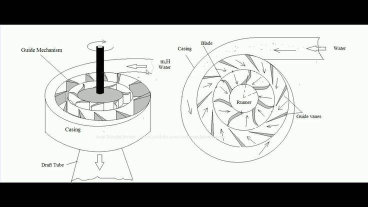 best 25  francis turbine ideas on pinterest