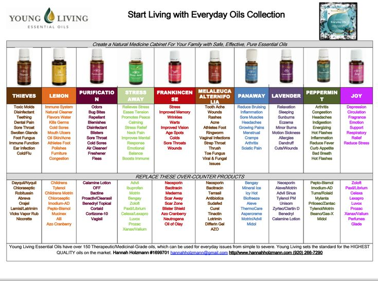 Essential oils: Starter kit oil uses {free printable} - The Holzmanns