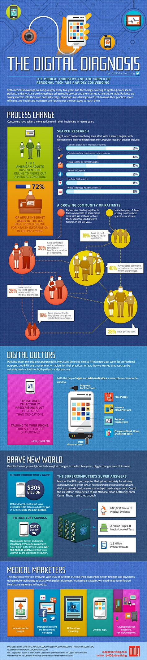 new digital health diagnosis infographic created by MDG Advertising comprehensively outlines how the lines between the healthcare industry and consumer electronics continue to blur with each passing year.