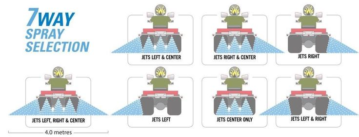 This illustration shows the different spraying combinations of the versatile spray boom from our range of ATV sprayers. This boom is easy to fit onto the ATV sprayer and has an add-on kit that contains a larger capacity pump than the 6.8 litres minimum standard output. It comes with 3 standard anti drip nozzle assemblies across the middle section and a side spray nozzle on each side that can be adjusted. ​​Please contact us at http://www.fresh-group.com/atv-sprayer.html for more information.